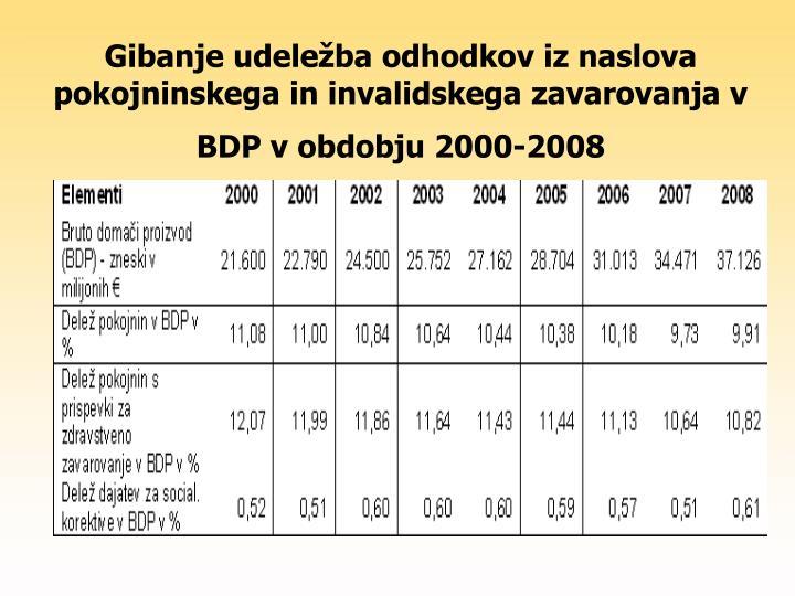 Gibanje udeležba odhodkov iz naslova pokojninskega in invalidskega zavarovanja v BDP v obdobju 2000-2008