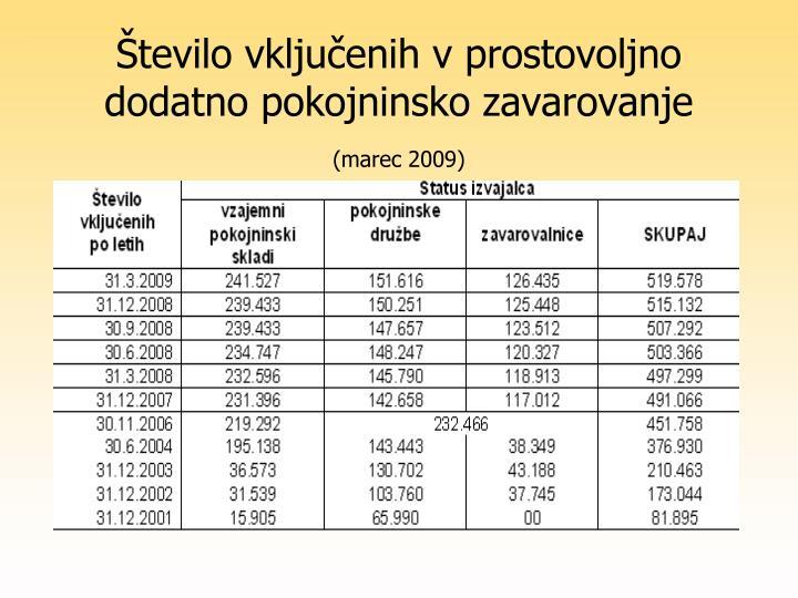 Število vključenih v prostovoljno dodatno pokojninsko zavarovanje