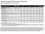 sei annualized performance summary equity mutual funds continued
