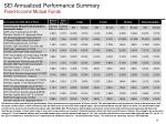sei annualized performance summary fixed income mutual funds
