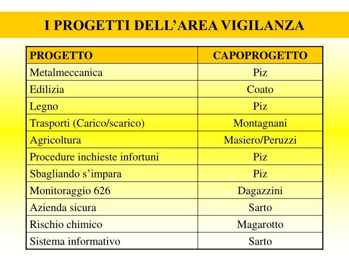 I progetti dell area vigilanza