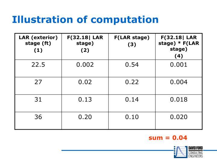 Illustration of computation