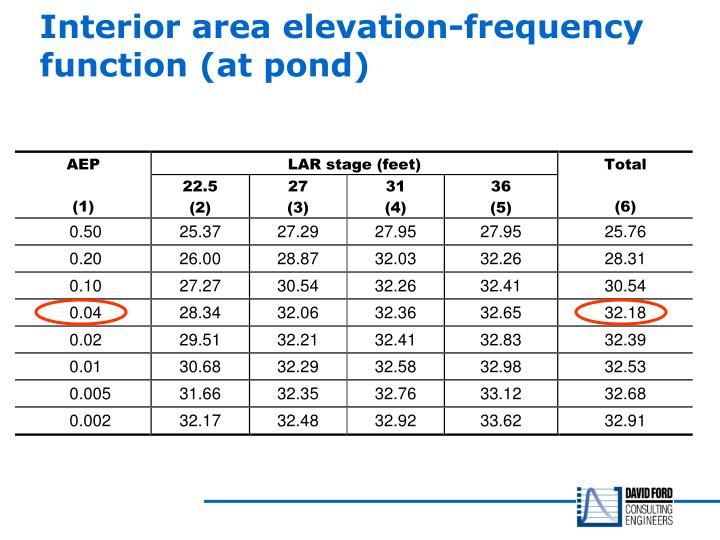 Interior area elevation-frequency function (at pond)
