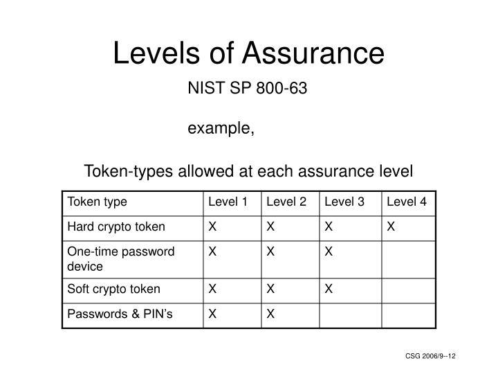 Levels of Assurance