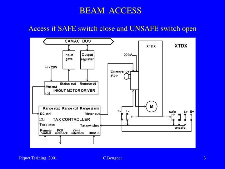 Beam access