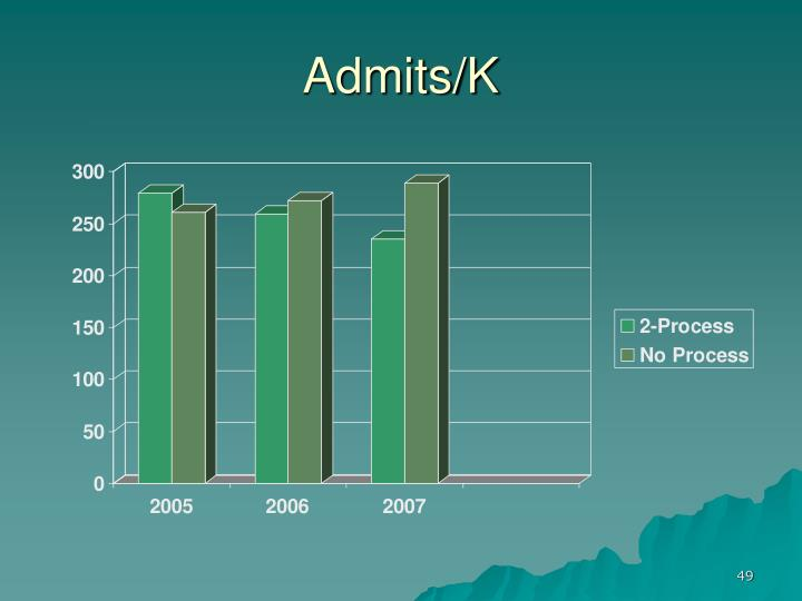 Admits/K