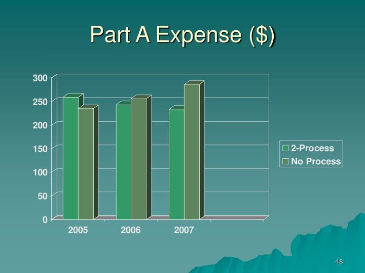 Part A Expense ($)
