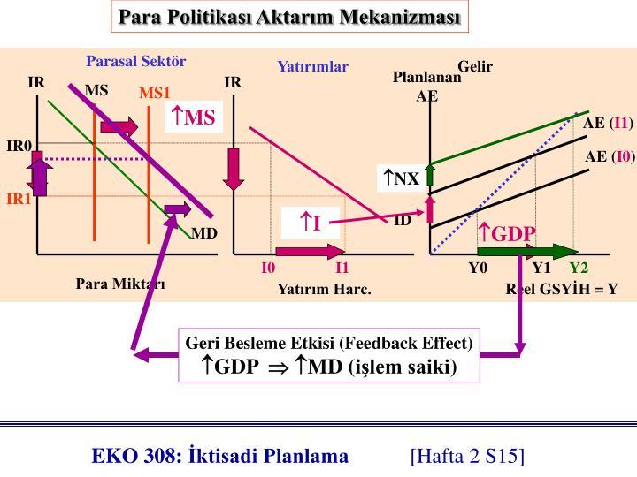 Para Politikası Aktarım Mekanizması