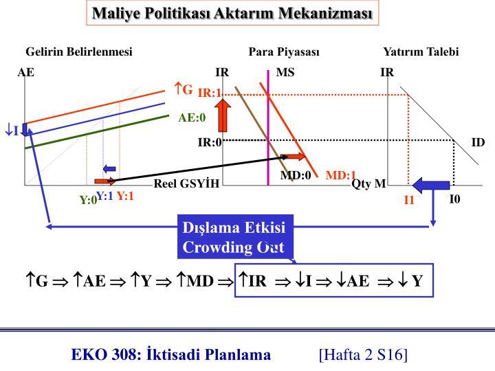 Maliye Politikası Aktarım Mekanizması