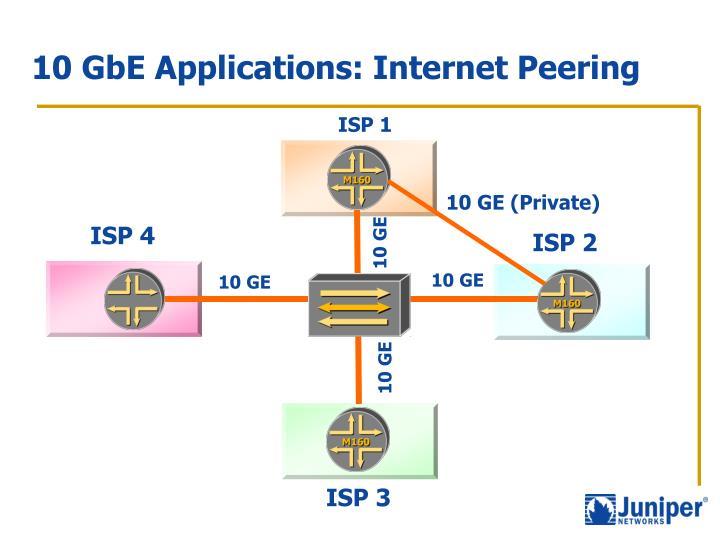 10 GbE Applications: Internet Peering