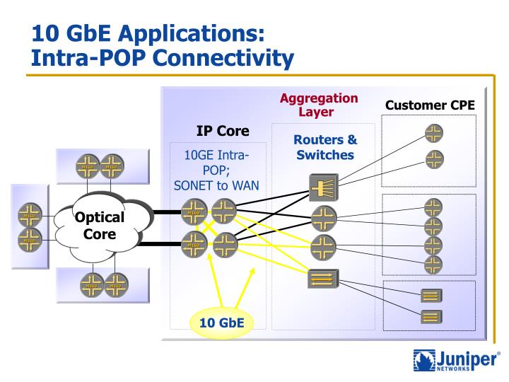 10 gbe applications intra pop connectivity