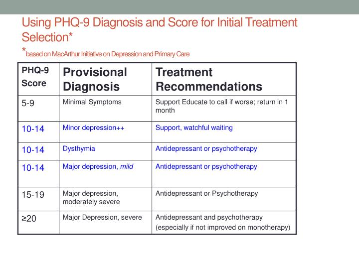 Using PHQ-9 Diagnosis and Score for Initial Treatment Selection*