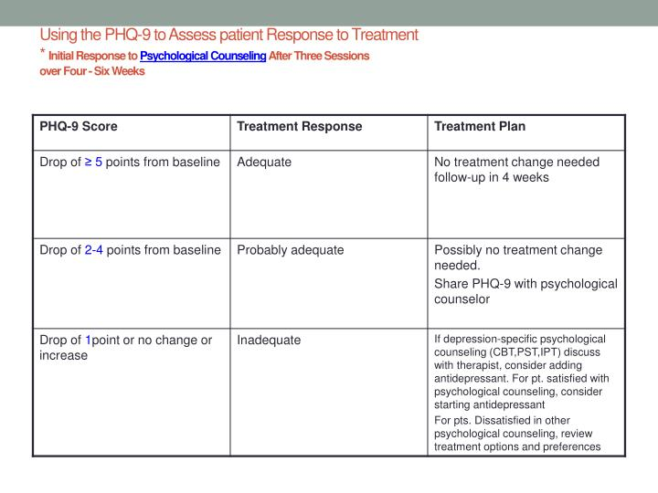 Using the PHQ-9 to Assess patient Response to Treatment
