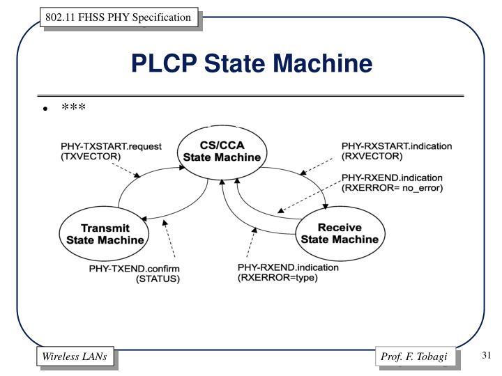 PLCP State Machine