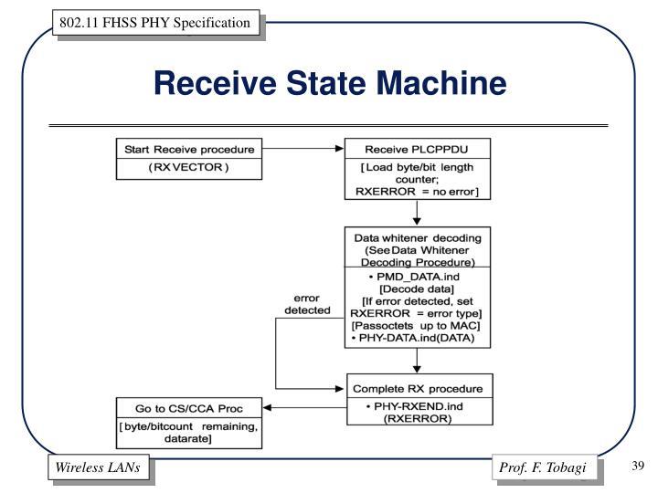 Receive State Machine