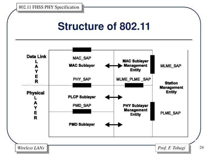 Structure of 802.11