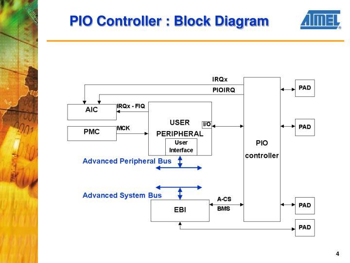 PIO Controller : Block Diagram