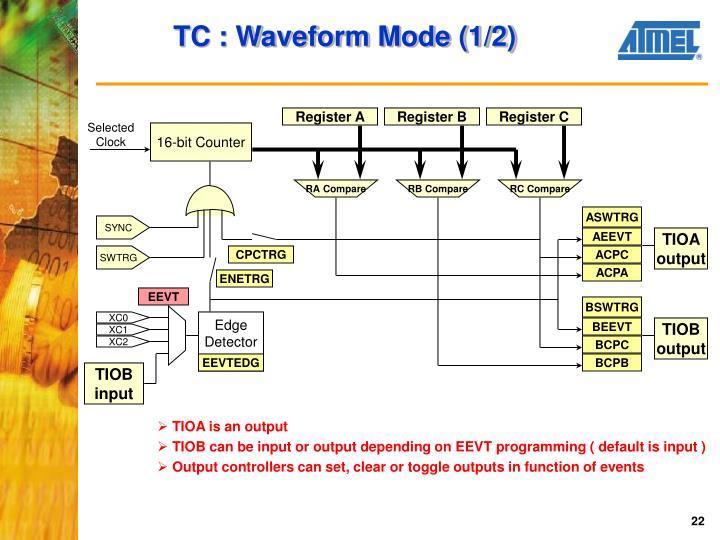 TC : Waveform Mode (1/2)