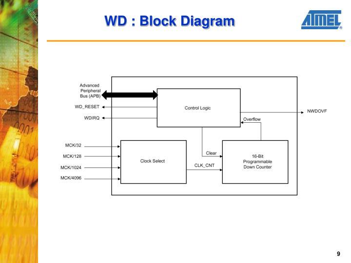 WD : Block Diagram