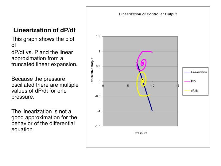 Linearization of dP/dt