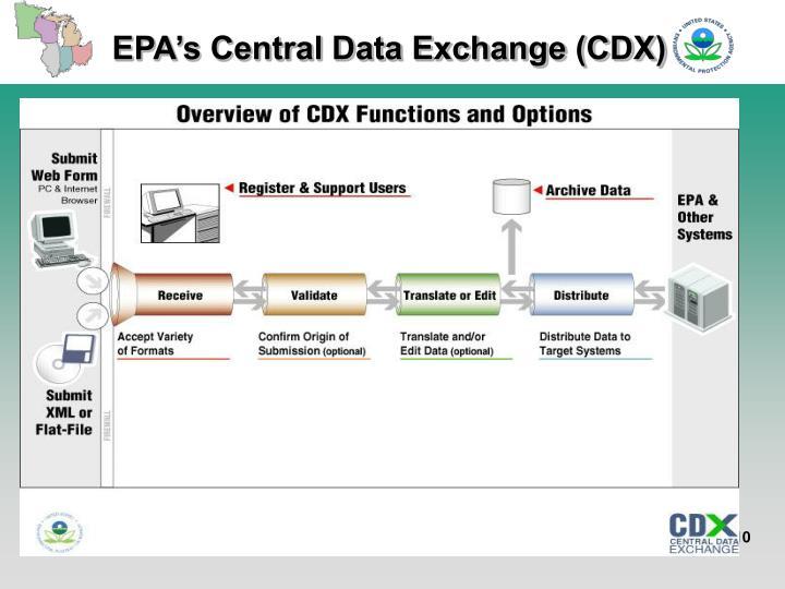 EPA's Central Data Exchange (CDX)