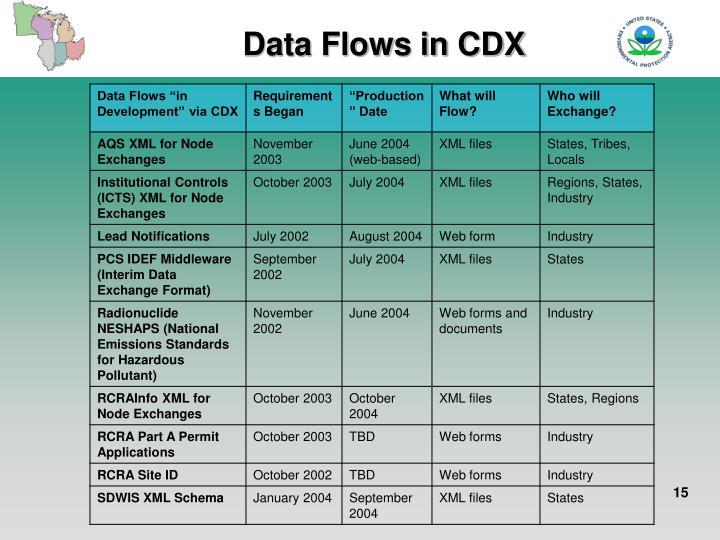 Data Flows in CDX