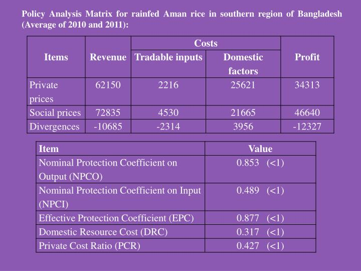 Policy Analysis Matrix for rainfed Aman rice in southern region of Bangladesh (Average of 2010 and 2011):