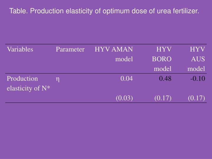 Table. Production elasticity of optimum dose of urea fertilizer.