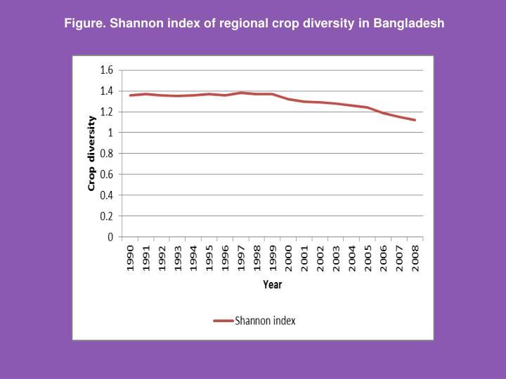 Figure. Shannon index of regional crop diversity in Bangladesh
