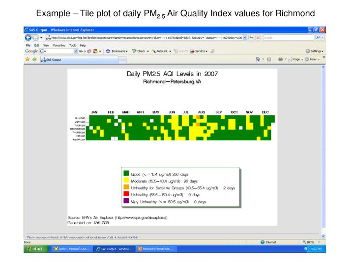 Example – Tile plot of daily PM