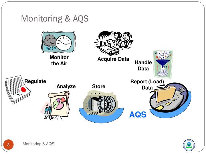Monitoring aqs