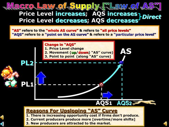 """Macro Law of Supply [""""Law of AS""""]"""