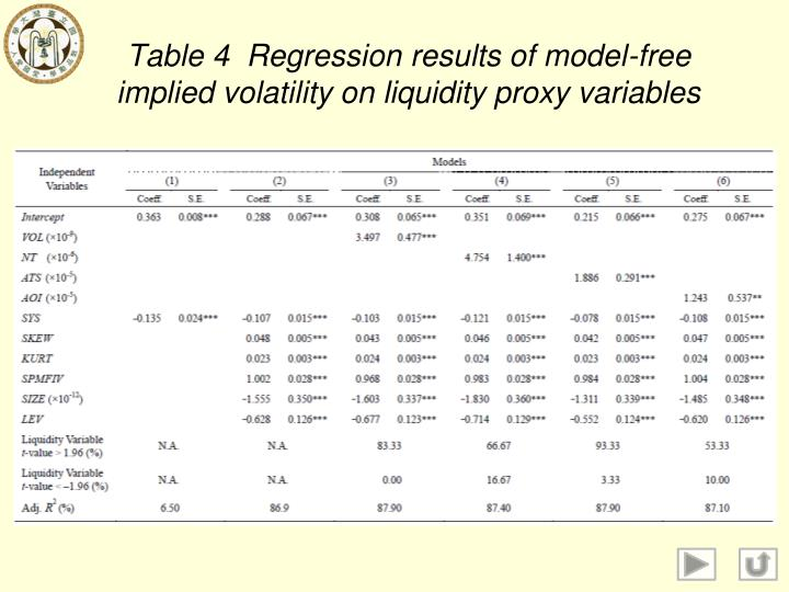 Table 4  Regression results of model-free implied volatility on liquidity proxy variables
