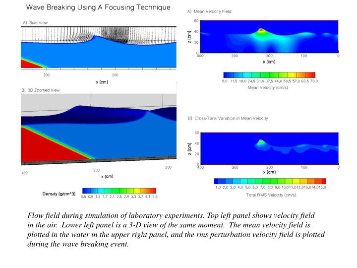 Flow field during simulation of laboratory experiments. Top left panel shows velocity field