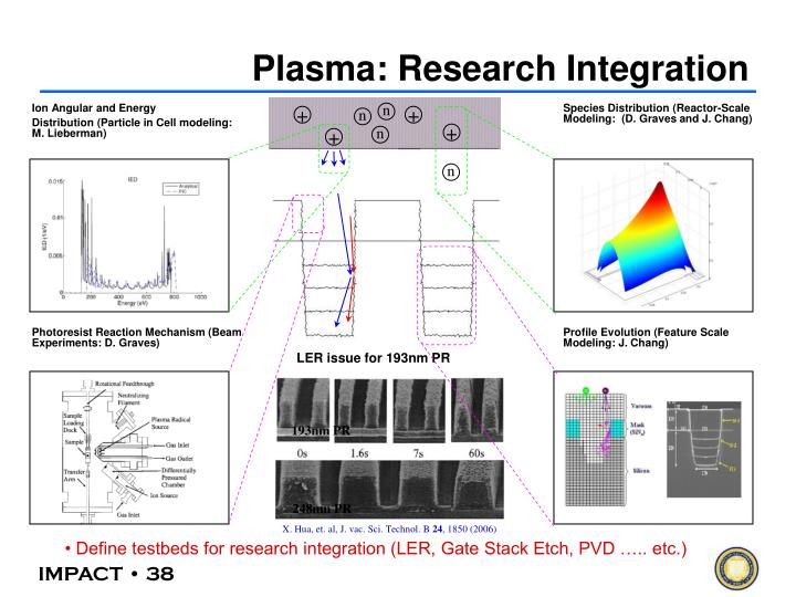 Plasma: Research Integration