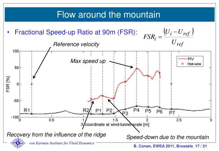 Flow around the mountain