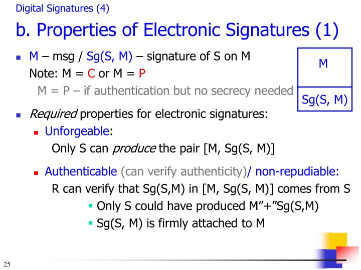 Digital Signatures (4)