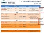 sf 2007 2013 aktivit u ievie ana 277 milj eur