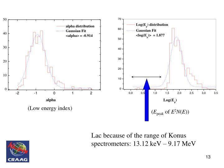 (Low energy index)