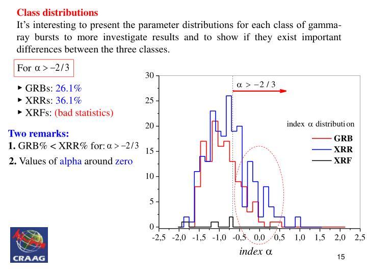 Class distributions