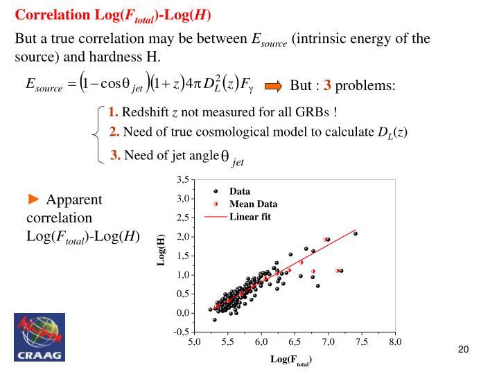 Correlation Log(