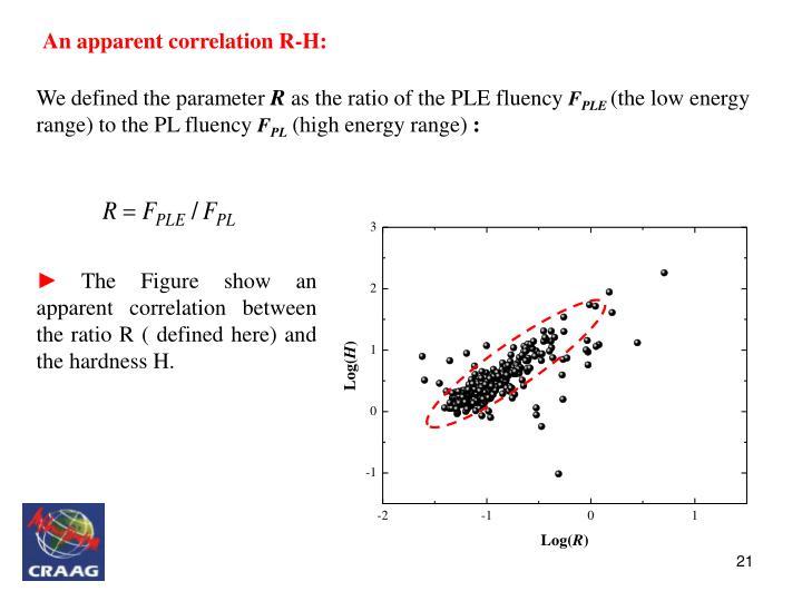 An apparent correlation R-H: