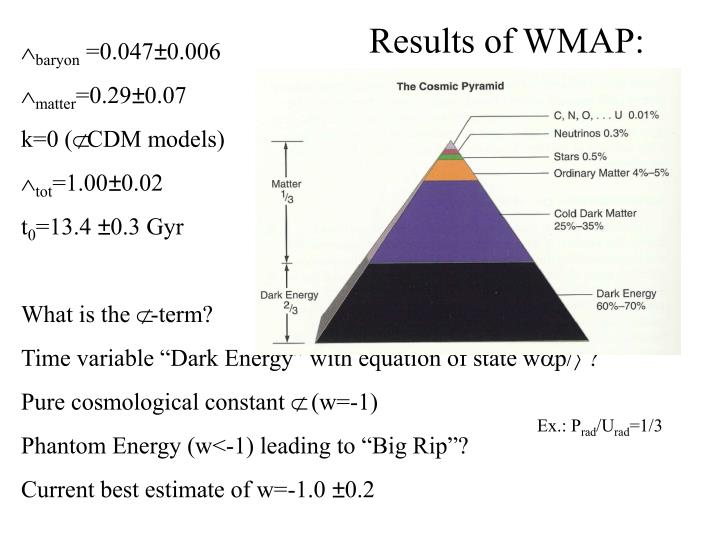 Results of WMAP: