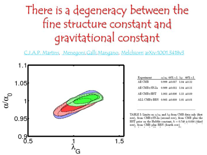 There is a degeneracy between the fine structure constant and gravitational constant