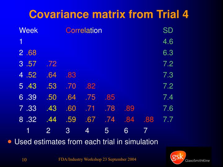 Covariance matrix from Trial 4