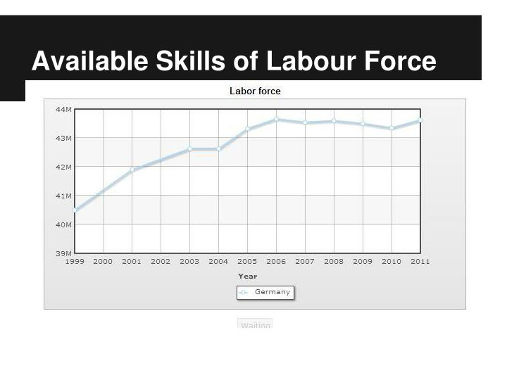 Available Skills of Labour Force