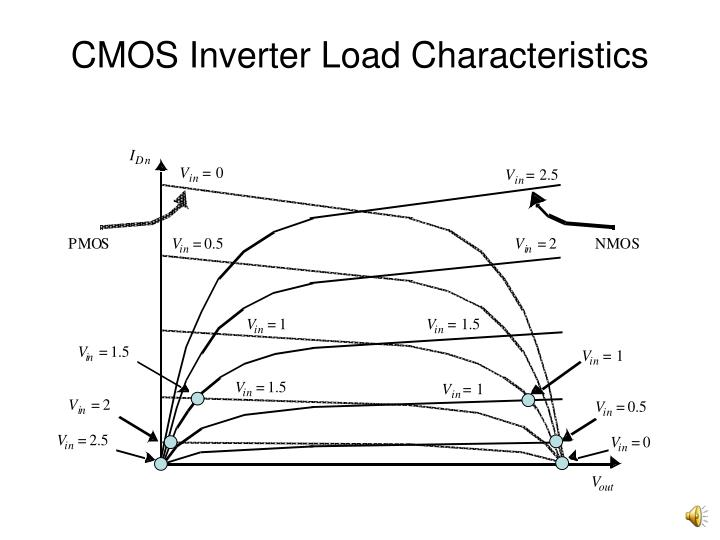 CMOS Inverter Load Characteristics
