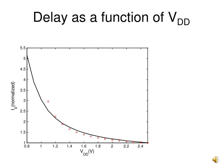 Delay as a function of V