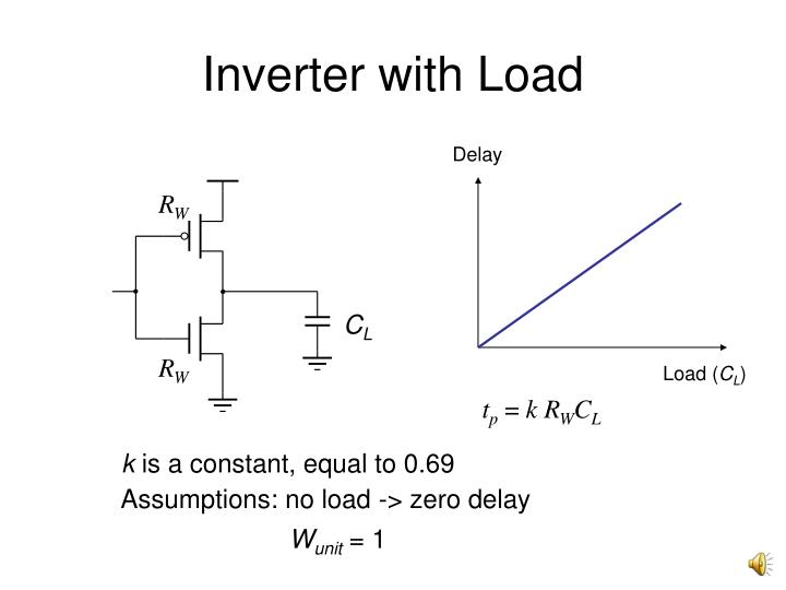 Inverter with Load