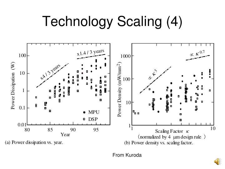 Technology Scaling (4)